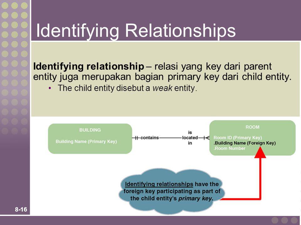 8-16 Identifying Relationships Identifying relationship – relasi yang key dari parent entity juga merupakan bagian primary key dari child entity.