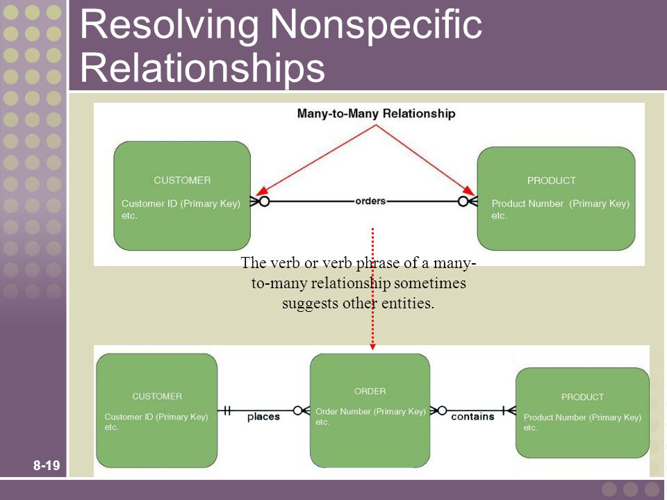 8-19 Resolving Nonspecific Relationships The verb or verb phrase of a many- to-many relationship sometimes suggests other entities.