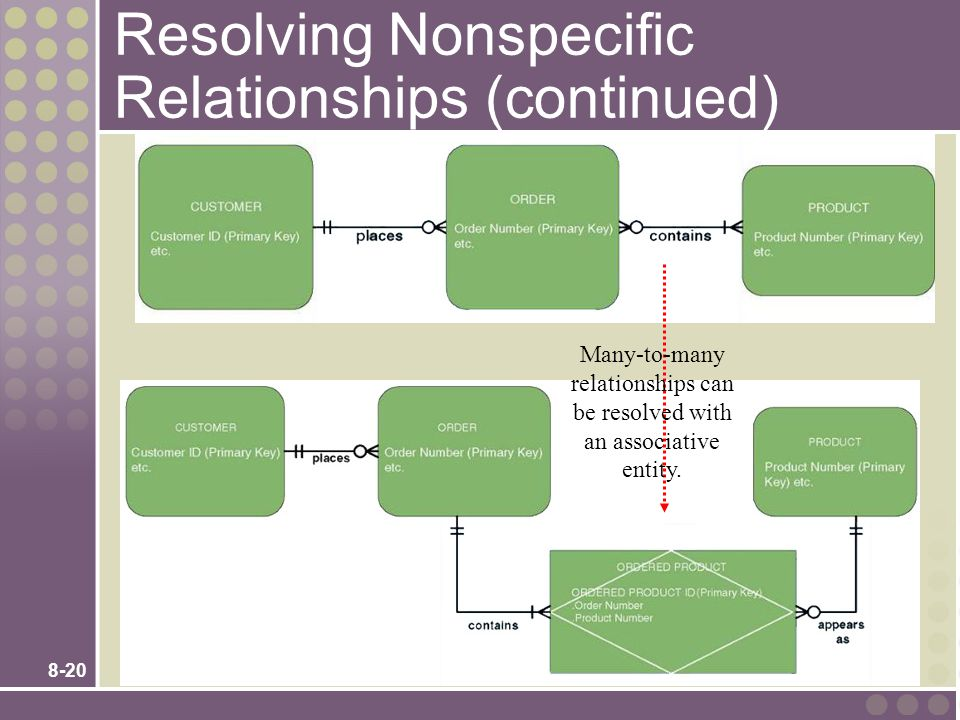 8-20 Resolving Nonspecific Relationships (continued) Many-to-many relationships can be resolved with an associative entity.