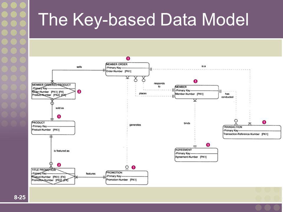 8-25 The Key-based Data Model
