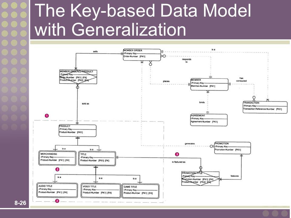 8-26 The Key-based Data Model with Generalization