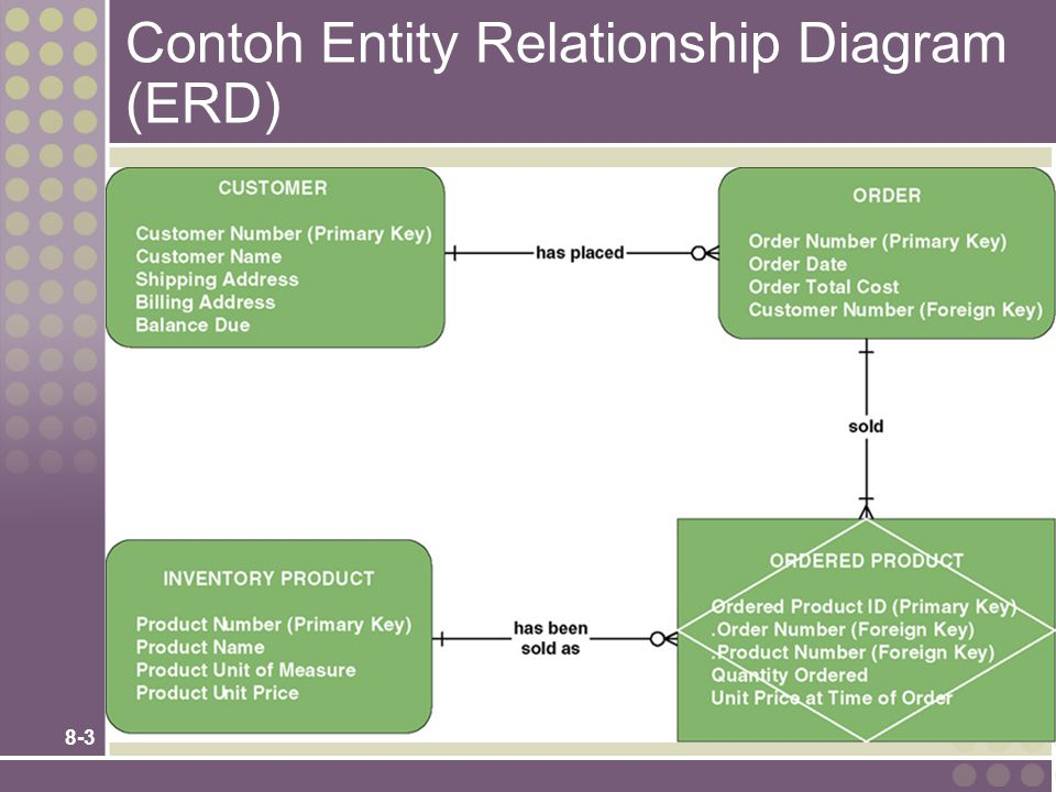 8-24 The Context Data Model