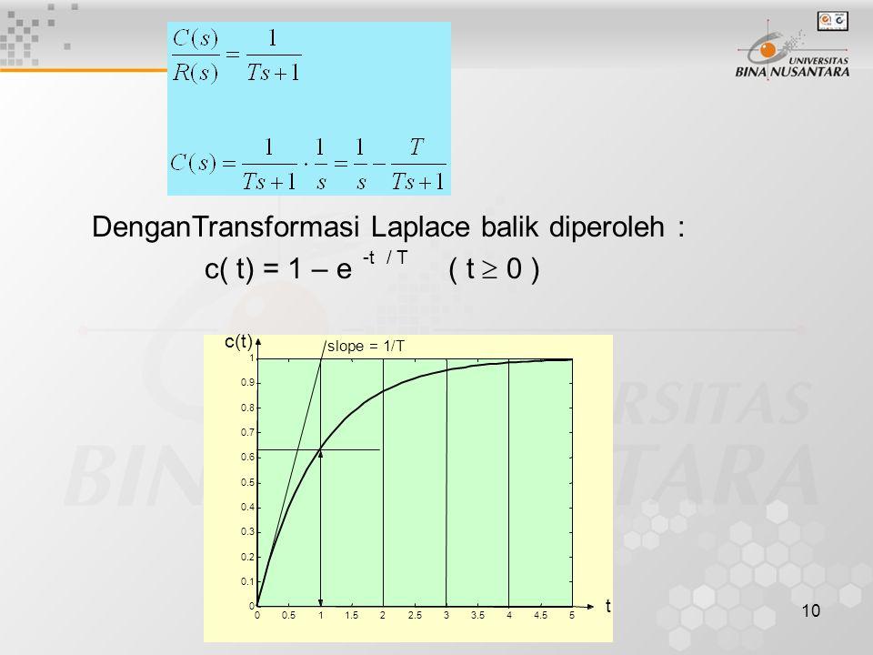 10 DenganTransformasi Laplace balik diperoleh : c( t) = 1 – e -t / T ( t  0 ) 00.511.522.533.544.55 0 0.1 0.2 0.3 0.4 0.5 0.6 0.7 0.8 0.9 1 t c(t) sl