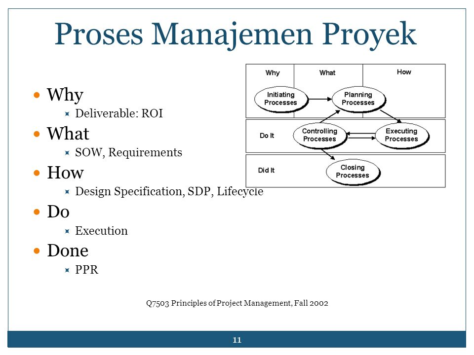 11 Q7503 Principles of Project Management, Fall 2002 Why  Deliverable: ROI What  SOW, Requirements How  Design Specification, SDP, Lifecycle Do  Execution Done  PPR Proses Manajemen Proyek