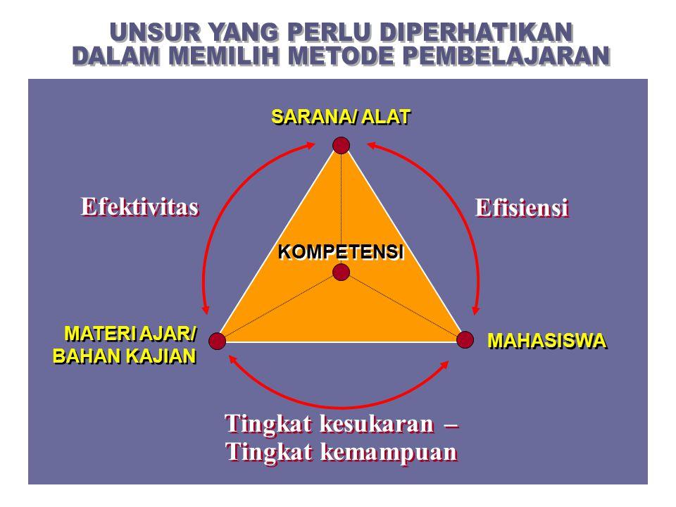 MAHASISWA MATERI AJAR/ BAHAN KAJIAN SARANA/ ALAT Efisiensi Efektivitas Tingkat kesukaran – Tingkat kemampuan KOMPETENSI