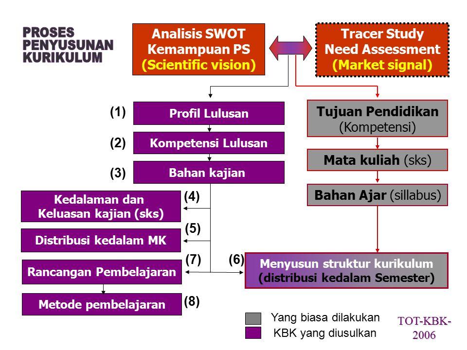 Kompetensi LulusanBahan kajian Metode pembelajaran Mata kuliah (sks) Bahan Ajar (sillabus) Menyusun struktur kurikulum (distribusi kedalam Semester) T