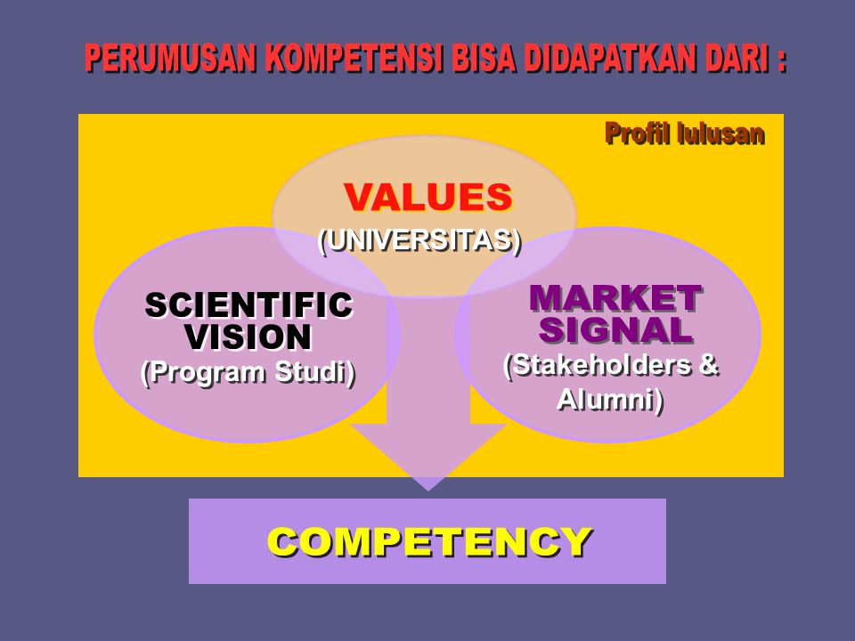 (Program Studi) (Stakeholders & Alumni) (UNIVERSITAS)