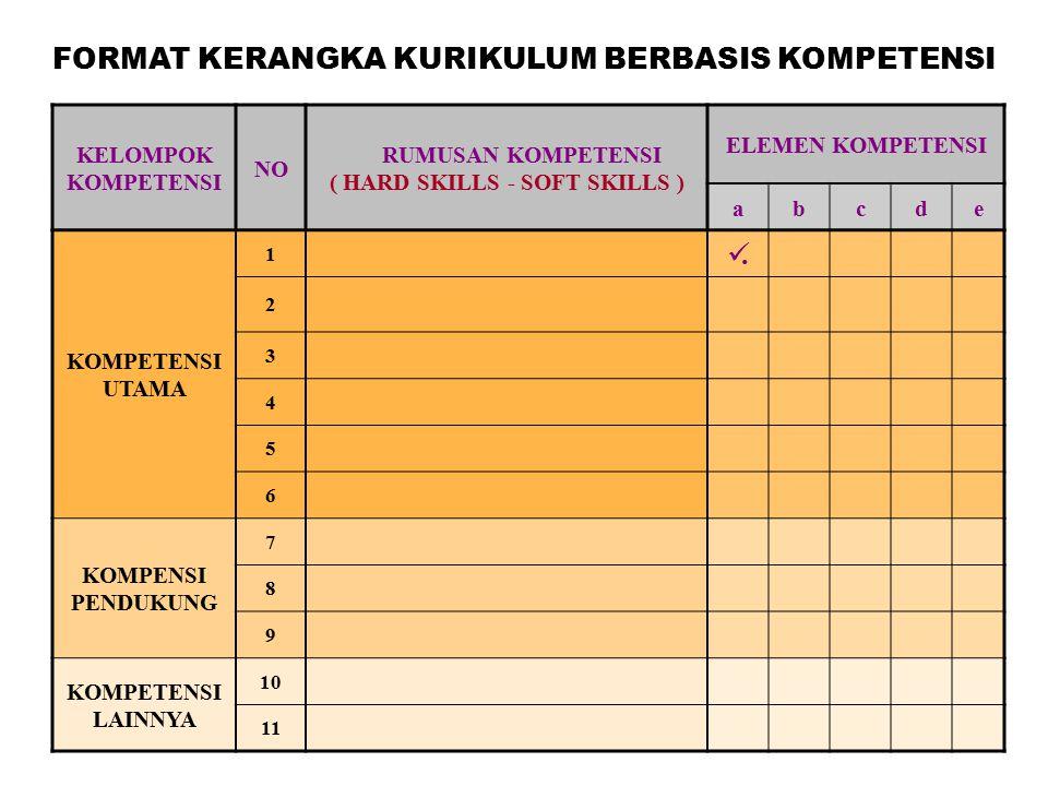 KELOMPOK KOMPETENSI NO RUMUSAN KOMPETENSI ( HARD SKILLS - SOFT SKILLS ) ELEMEN KOMPETENSI abcde KOMPETENSI UTAMA 1. 2 3 4 5 6 KOMPENSI PENDUKUNG 7 8 9