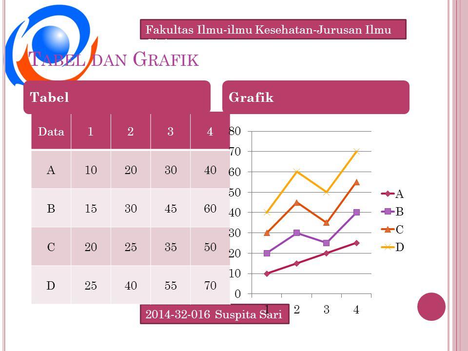 2014-32-016 Suspita Sari Fakultas Ilmu-ilmu Kesehatan-Jurusan Ilmu Gizi T ABEL DAN G RAFIK Data1234 A10203040 B15304560 C20253550 D25405570 TabelGrafik