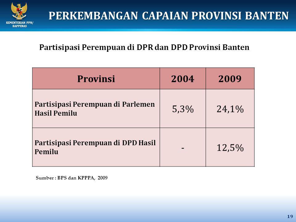 KEMENTERIAN PPN/ BAPPENAS 19 Provinsi20042009 Partisipasi Perempuan di Parlemen Hasil Pemilu 5,3%24,1% Partisipasi Perempuan di DPD Hasil Pemilu -12,5% Partisipasi Perempuan di DPR dan DPD Provinsi Banten PERKEMBANGAN CAPAIAN PROVINSI BANTEN Sumber : BPS dan KPPPA, 2009