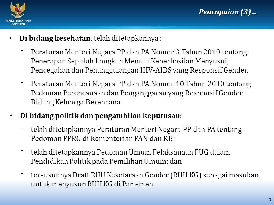KEMENTERIAN PPN/ BAPPENAS 20 Provinsi200420052006200720082009 *)2010 *) Persentase Perempuan dalam Angkatan Kerja Tahun 2004 - 2010 (%) 31,831,532,636,636,427,029,2 Persentase Perempuan Pekerja Professional, teknisi, kepemimpinan, dan ketatalaksanaan Menurut Provinsi, 2004-2010 (%) 23,933,134,334,435,034,239,7 Pencapaian Provinsi Banten dalam ketenagakerjaan PERKEMBANGAN CAPAIAN PROVINSI BANTEN Sumber : BPS dan KPPPA, Berbagai Tahun