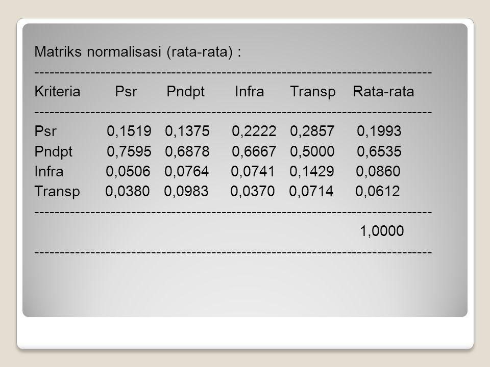 Matriks normalisasi (rata-rata) : ------------------------------------------------------------------------------- Kriteria Psr Pndpt Infra Transp Rata