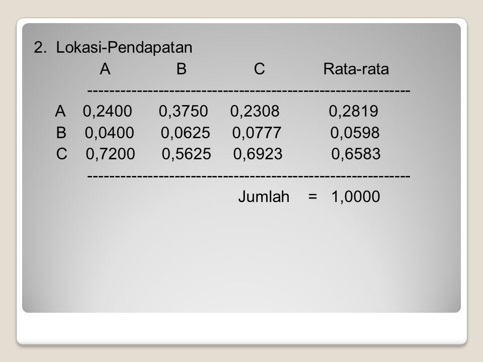 2. Lokasi-Pendapatan A B C Rata-rata ------------------------------------------------------------ A 0,2400 0,3750 0,2308 0,2819 B 0,0400 0,0625 0,0777