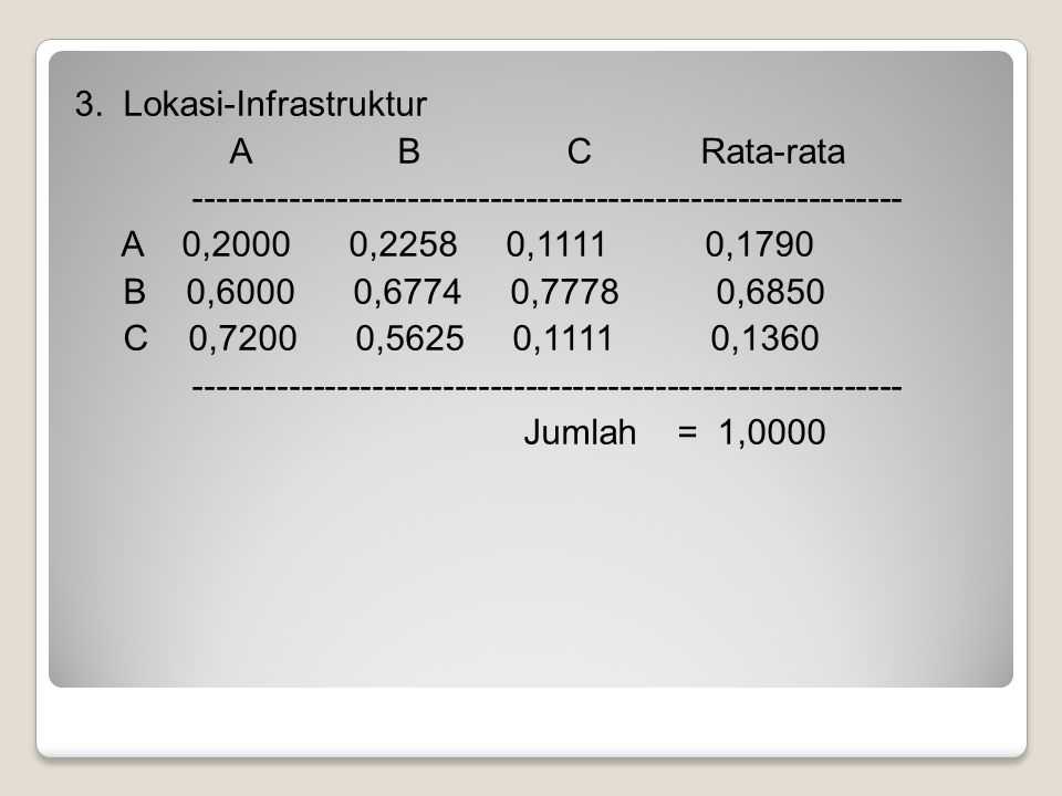 3. Lokasi-Infrastruktur A B C Rata-rata ------------------------------------------------------------ A 0,2000 0,2258 0,1111 0,1790 B 0,6000 0,6774 0,7