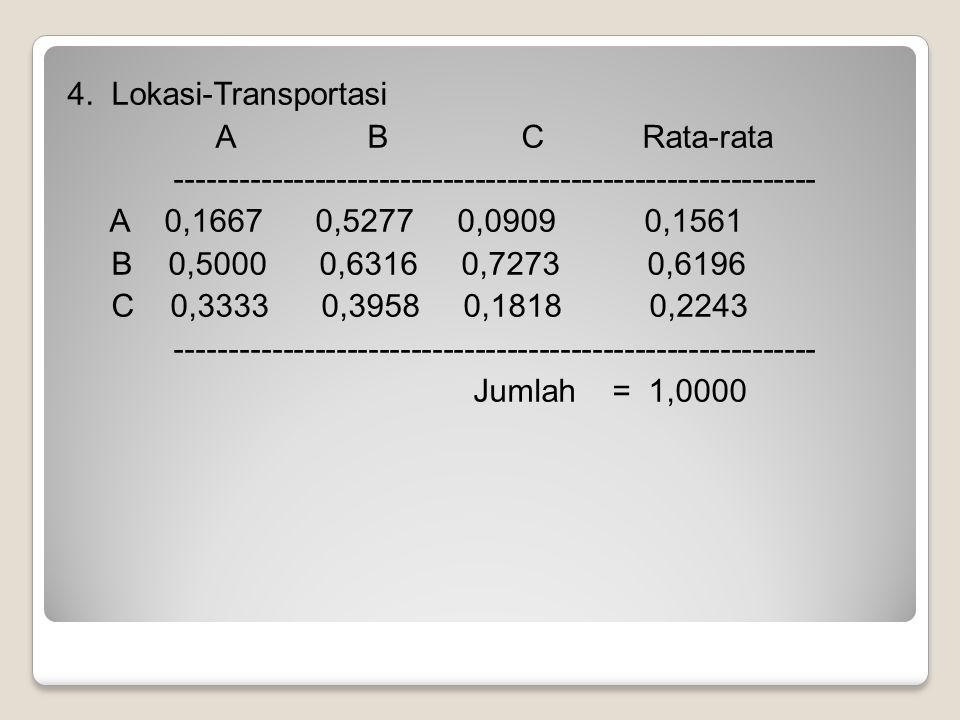 Matriks Preferensi Kriteria : --------------------------------------------------------------------------- Kreteria Lokasi P-Pasar Pendapatan Infrastruktur Transport -------------------------------------------------------------------------- - A 0,5012 0,2819 0,1790 0,1561 B 0,1185 0,0598 0,6850 0,6196 C 0,3803 0,6583 0,1360 0,2243 -------------------------------------------------------------------------- -