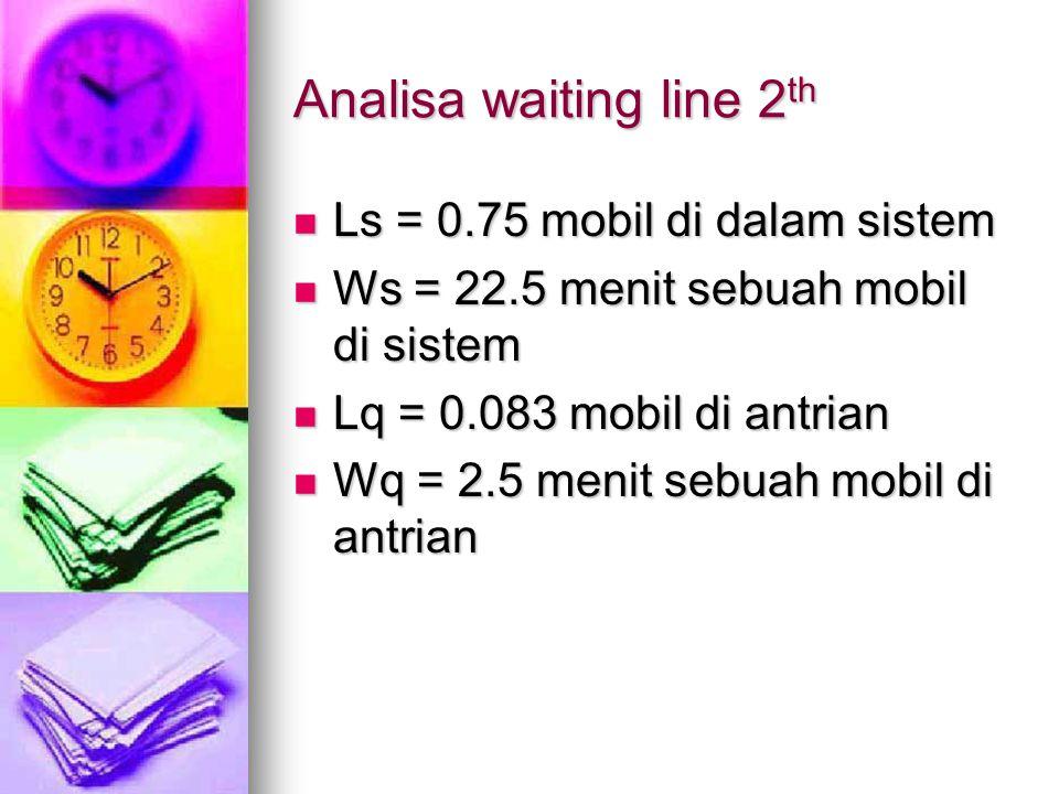 Analisa waiting line 2 th Ls = 0.75 mobil di dalam sistem Ls = 0.75 mobil di dalam sistem Ws = 22.5 menit sebuah mobil di sistem Ws = 22.5 menit sebua