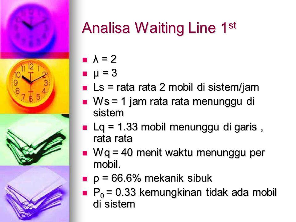 Analisa Waiting Line 1 st λ = 2 λ = 2 µ = 3 µ = 3 Ls = rata rata 2 mobil di sistem/jam Ls = rata rata 2 mobil di sistem/jam Ws = 1 jam rata rata menun