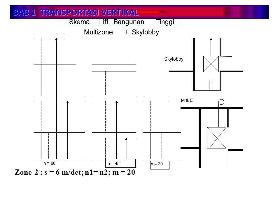 BAB 1 TRANSPORTASI VERTIKAL Zone-2 : s = 6 m/det; n1= n2; m = 20