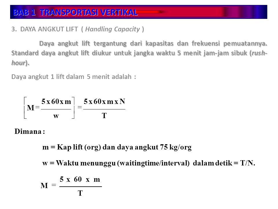 BAB 1 TRANSPORTASI VERTIKAL 3. DAYA ANGKUT LIFT ( Handling Capacity ) Daya angkut lift tergantung dari kapasitas dan frekuensi pemuatannya. Standard d