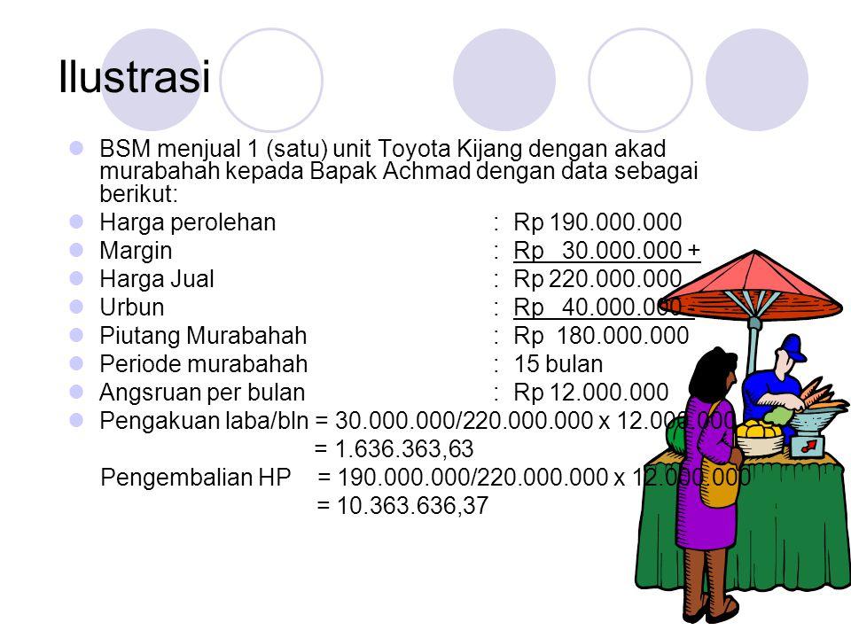 Ilustrasi BSM menjual 1 (satu) unit Toyota Kijang dengan akad murabahah kepada Bapak Achmad dengan data sebagai berikut: Harga perolehan: Rp 190.000.000 Margin: Rp 30.000.000 + Harga Jual: Rp 220.000.000 Urbun: Rp 40.000.000 - Piutang Murabahah: Rp 180.000.000 Periode murabahah: 15 bulan Angsruan per bulan : Rp 12.000.000 Pengakuan laba/bln = 30.000.000/220.000.000 x 12.000.000 = 1.636.363,63 Pengembalian HP = 190.000.000/220.000.000 x 12.000.000 = 10.363.636,37