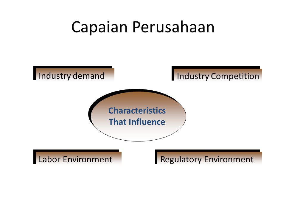 Mengembangkan Persaingan  Biaya produksi rendah (Low-cost production)  Kualitas yang baik (Better quality  Diferensiasi Produk (Product differentiation Business Online