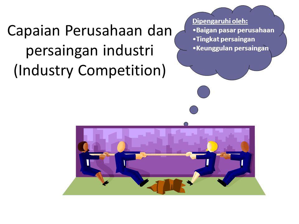 Capaian Perusahaan dan persaingan industri (Industry Competition) Dipengaruhi oleh: Baigan pasar perusahaan Tingkat persaingan Keunggulan persaingan