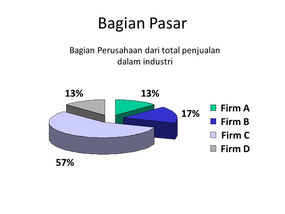 Bagian Pasar Bagian Perusahaan dari total penjualan dalam industri 13% 17% 57% 13% Firm A Firm B Firm C Firm D