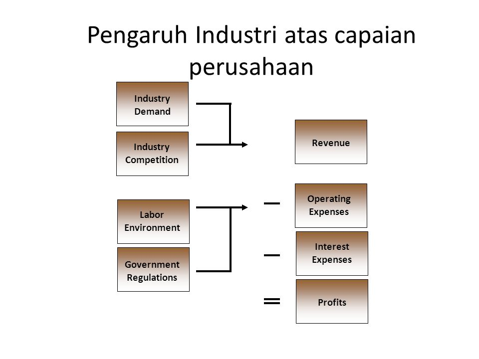 Pengaruh Kharakteristik Kunci kepada kondisi industri  Bagian pasar perusahaan.