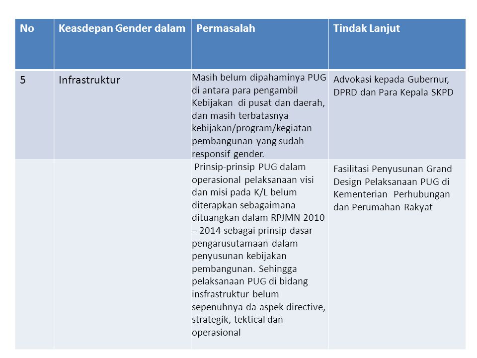 NoKeasdepan Gender dalamPermasalahTindak Lanjut 5Infrastruktur Masih belum dipahaminya PUG di antara para pengambil Kebijakan di pusat dan daerah, dan masih terbatasnya kebijakan/program/kegiatan pembangunan yang sudah responsif gender.