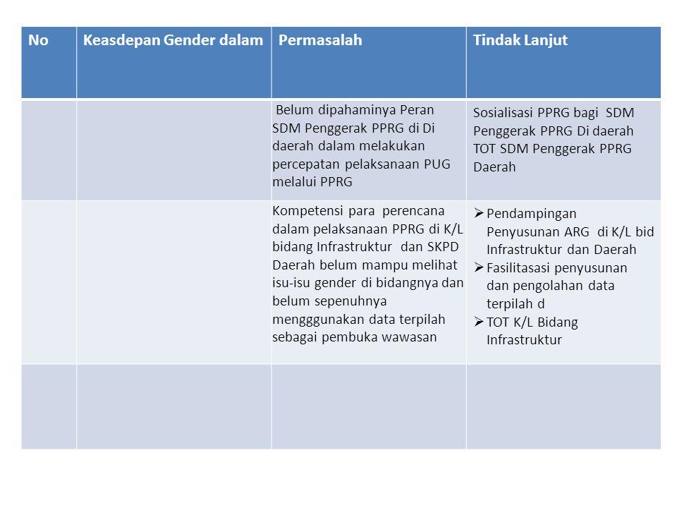 NoKeasdepan Gender dalamPermasalahTindak Lanjut Belum dipahaminya Peran SDM Penggerak PPRG di Di daerah dalam melakukan percepatan pelaksanaan PUG melalui PPRG Sosialisasi PPRG bagi SDM Penggerak PPRG Di daerah TOT SDM Penggerak PPRG Daerah Kompetensi para perencana dalam pelaksanaan PPRG di K/L bidang Infrastruktur dan SKPD Daerah belum mampu melihat isu-isu gender di bidangnya dan belum sepenuhnya mengggunakan data terpilah sebagai pembuka wawasan  Pendampingan Penyusunan ARG di K/L bid Infrastruktur dan Daerah  Fasilitasasi penyusunan dan pengolahan data terpilah d  TOT K/L Bidang Infrastruktur