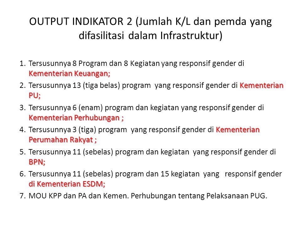 OUTPUT INDIKATOR 2 (Jumlah K/L dan pemda yang difasilitasi dalam Infrastruktur) Kementerian Keuangan; 1.Tersusunnya 8 Program dan 8 Kegiatan yang responsif gender di Kementerian Keuangan; Kementerian PU; 2.Tersusunnya 13 (tiga belas) program yang responsif gender di Kementerian PU; Kementerian Perhubungan ; 3.Tersusunnya 6 (enam) program dan kegiatan yang responsif gender di Kementerian Perhubungan ; Kementerian Perumahan Rakyat ; 4.Tersusunnya 3 (tiga) program yang responsif gender di Kementerian Perumahan Rakyat ; BPN; 5.Tersusunnya 11 (sebelas) program dan kegiatan yang responsif gender di BPN; di Kementerian ESDM; 6.Tersusunnya 11 (sebelas) program dan 15 kegiatan yang responsif gender di Kementerian ESDM; 7.MOU KPP dan PA dan Kemen.