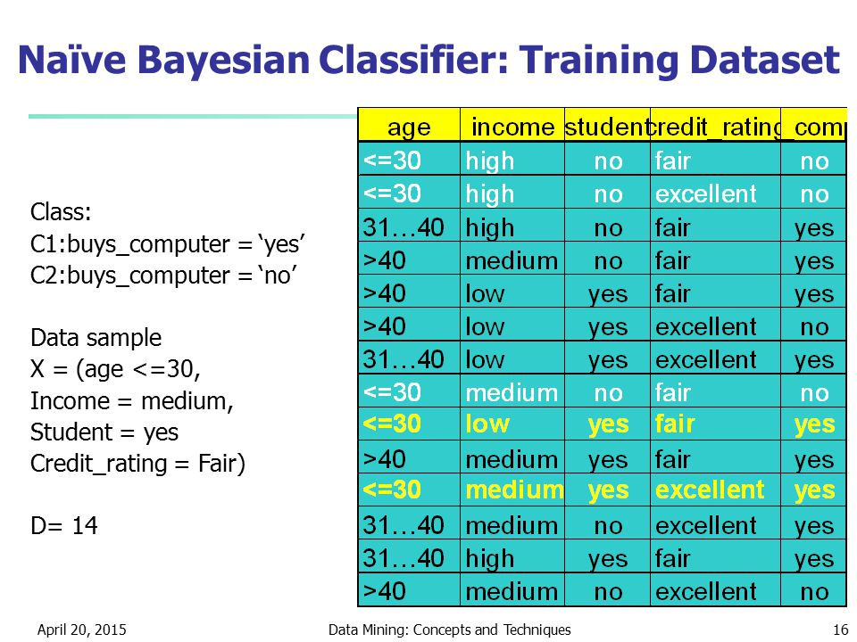 April 20, 2015Data Mining: Concepts and Techniques16 Naïve Bayesian Classifier: Training Dataset Class: C1:buys_computer = 'yes' C2:buys_computer = 'no' Data sample X = (age <=30, Income = medium, Student = yes Credit_rating = Fair) D= 14