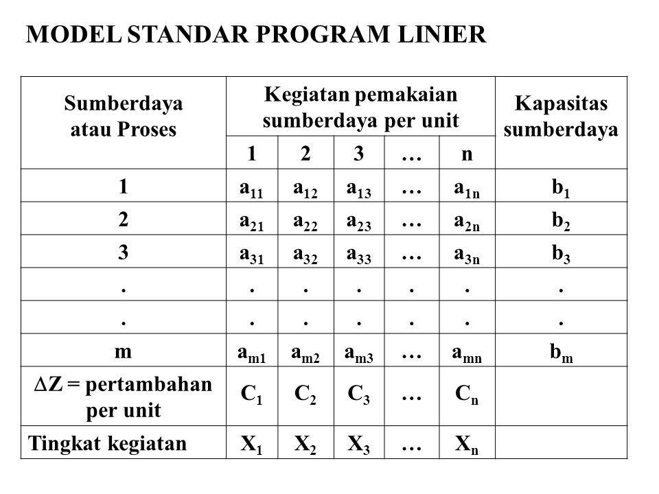Sumberdaya atau Proses Kegiatan pemakaian sumberdaya per unit Kapasitas sumberdaya 123…n 1a 11 a 12 a 13 …a 1n b1b1 2a 21 a 22 a 23 …a 2n b2b2 3a 31 a