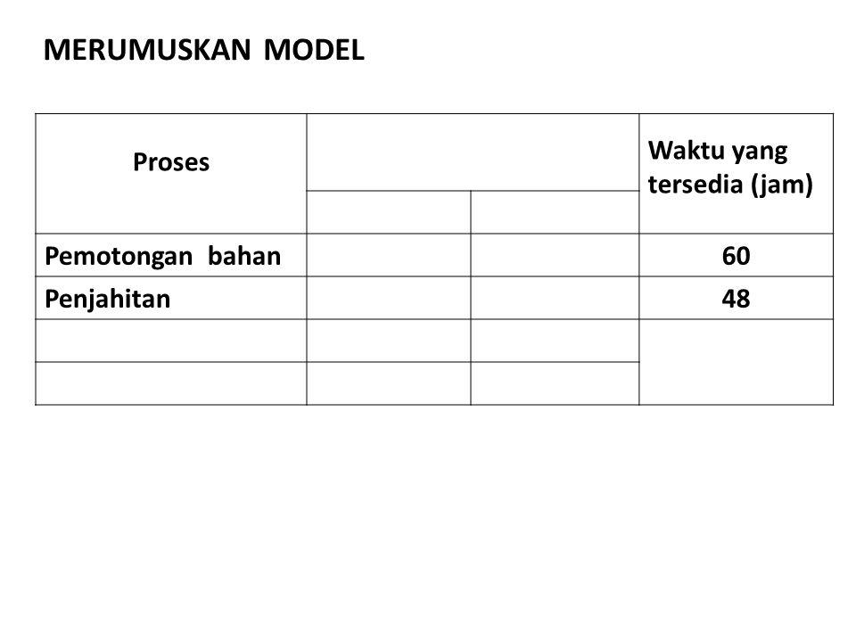 Proses Waktu yang tersedia (jam) Pemotongan bahan60 Penjahitan48 MERUMUSKAN MODEL