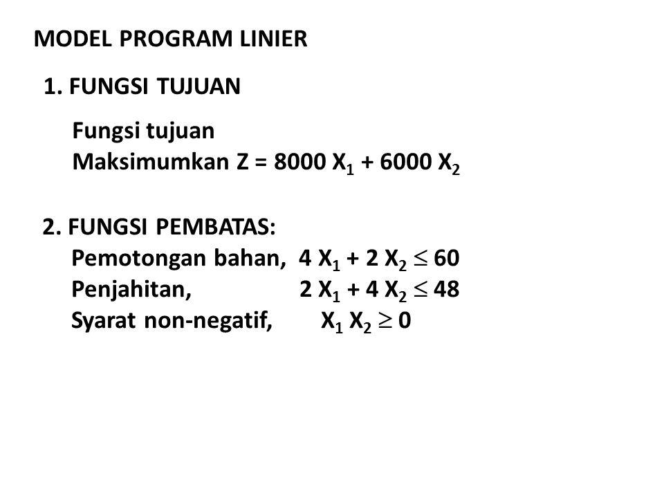MODEL PROGRAM LINIER 1. FUNGSI TUJUAN Fungsi tujuan Maksimumkan Z = 8000 X 1 + 6000 X 2 2. FUNGSI PEMBATAS: Pemotongan bahan, 4 X 1 + 2 X 2  60 Penja