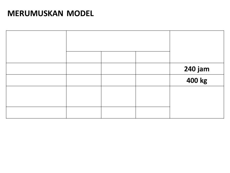 240 jam 400 kg MERUMUSKAN MODEL