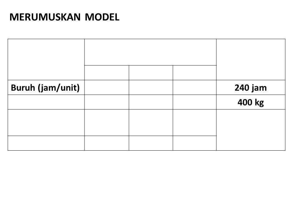 Buruh (jam/unit)240 jam 400 kg MERUMUSKAN MODEL