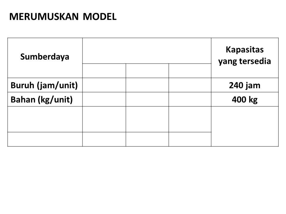 Sumberdaya Kapasitas yang tersedia Buruh (jam/unit)240 jam Bahan (kg/unit)400 kg MERUMUSKAN MODEL