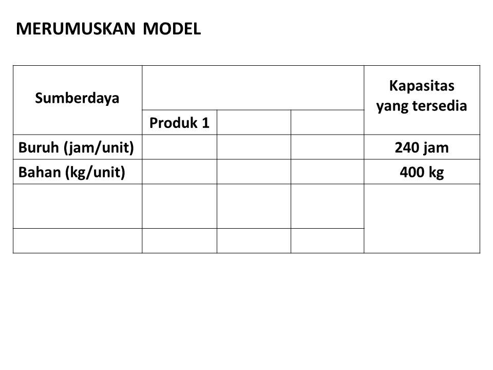 Sumberdaya Kapasitas yang tersedia Produk 1 Buruh (jam/unit)240 jam Bahan (kg/unit)400 kg MERUMUSKAN MODEL