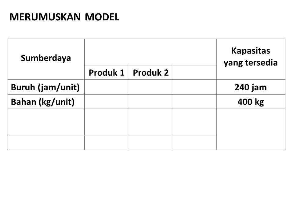 Sumberdaya Kapasitas yang tersedia Produk 1Produk 2 Buruh (jam/unit)240 jam Bahan (kg/unit)400 kg MERUMUSKAN MODEL