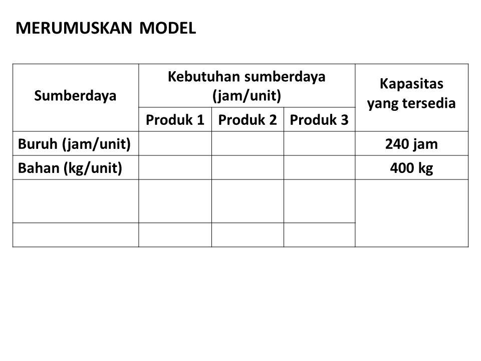 Sumberdaya Kebutuhan sumberdaya (jam/unit) Kapasitas yang tersedia Produk 1Produk 2Produk 3 Buruh (jam/unit)240 jam Bahan (kg/unit)400 kg MERUMUSKAN M