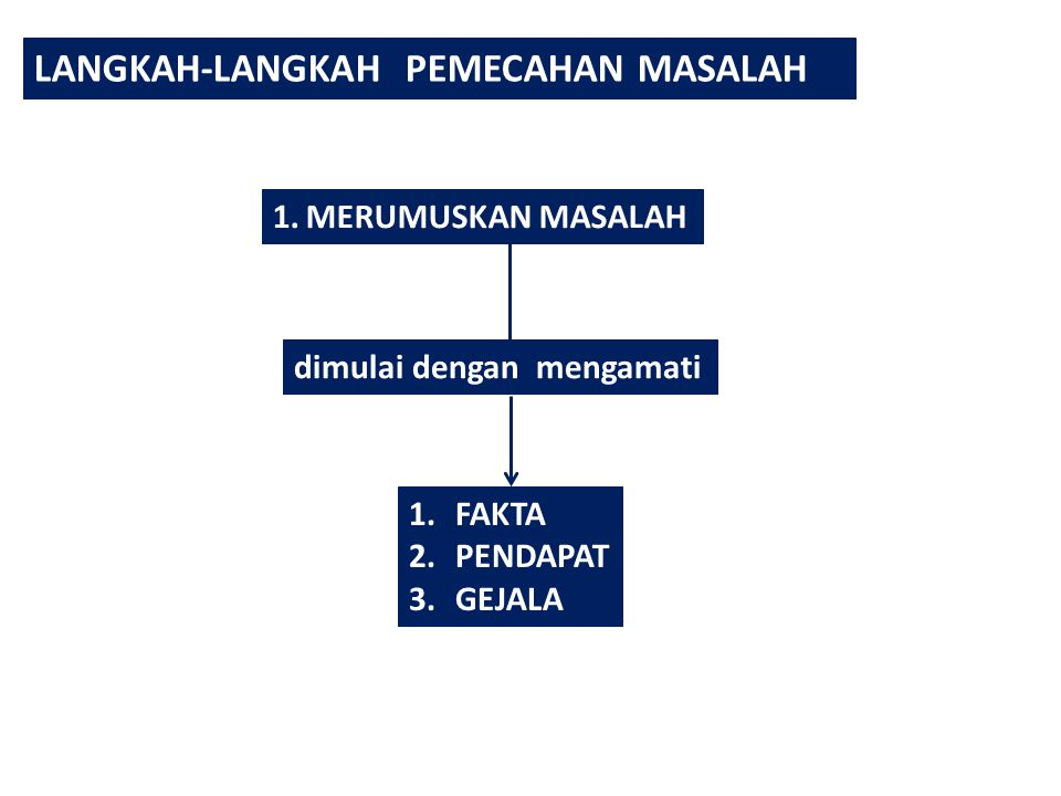 LANGKAH-LANGKAH PEMECAHAN MASALAH 1.MERUMUSKAN MASALAH dimulai dengan mengamati 1.FAKTA 2.PENDAPAT 3.GEJALA