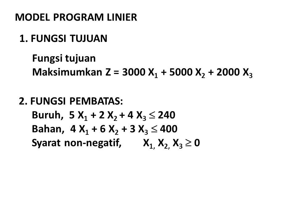 MODEL PROGRAM LINIER 1. FUNGSI TUJUAN Fungsi tujuan Maksimumkan Z = 3000 X 1 + 5000 X 2 + 2000 X 3 2. FUNGSI PEMBATAS: Buruh, 5 X 1 + 2 X 2 + 4 X 3 