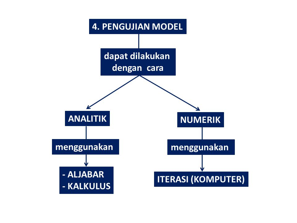 4. PENGUJIAN MODEL dapat dilakukan dengan cara ANALITIK NUMERIK menggunakan - ALJABAR - KALKULUS ITERASI (KOMPUTER)