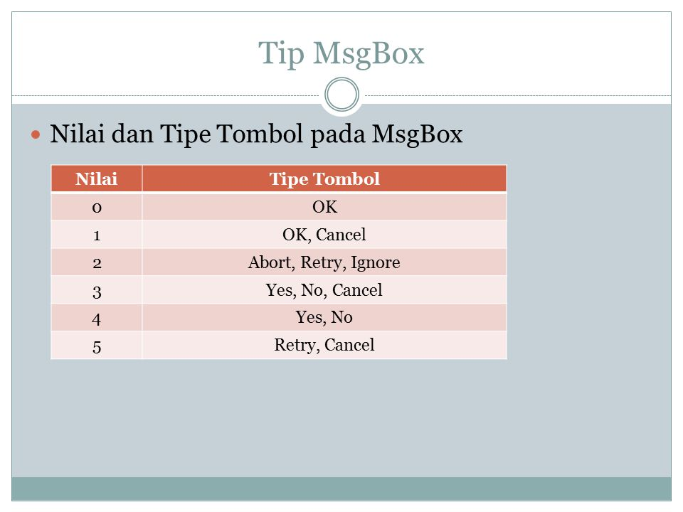 Tip MsgBox Nilai dan Tipe Tombol pada MsgBox NilaiTipe Tombol 0OK 1OK, Cancel 2Abort, Retry, Ignore 3Yes, No, Cancel 4Yes, No 5Retry, Cancel