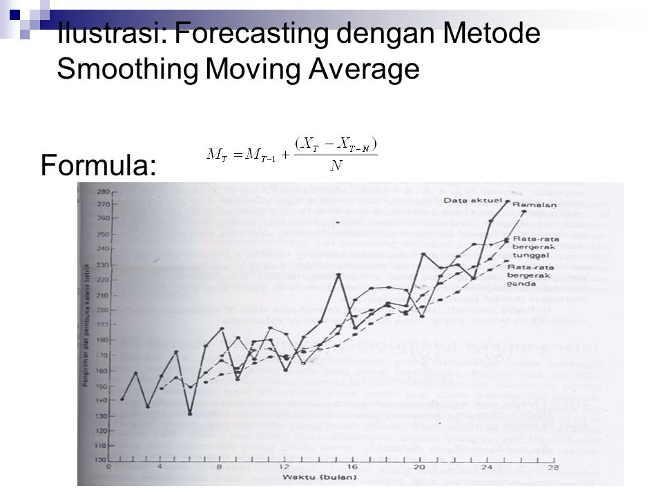Ilustrasi: Forecasting dengan Metode Smoothing Moving Average Formula: