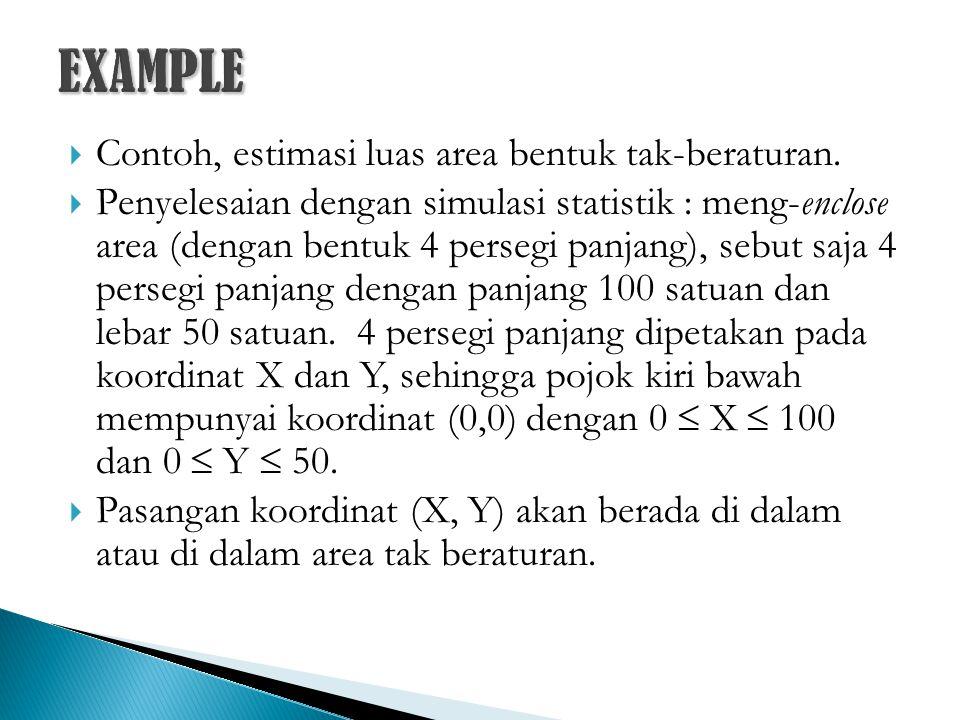  Contoh, estimasi luas area bentuk tak-beraturan.  Penyelesaian dengan simulasi statistik : meng-enclose area (dengan bentuk 4 persegi panjang), seb