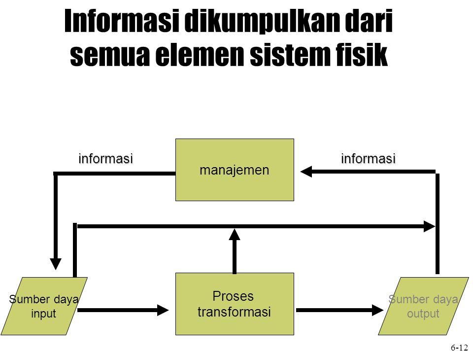 Informasi dikumpulkan dari semua elemen sistem fisik manajemen Proses transformasi Sumber daya output Sumber daya input informasi informasi 6-12