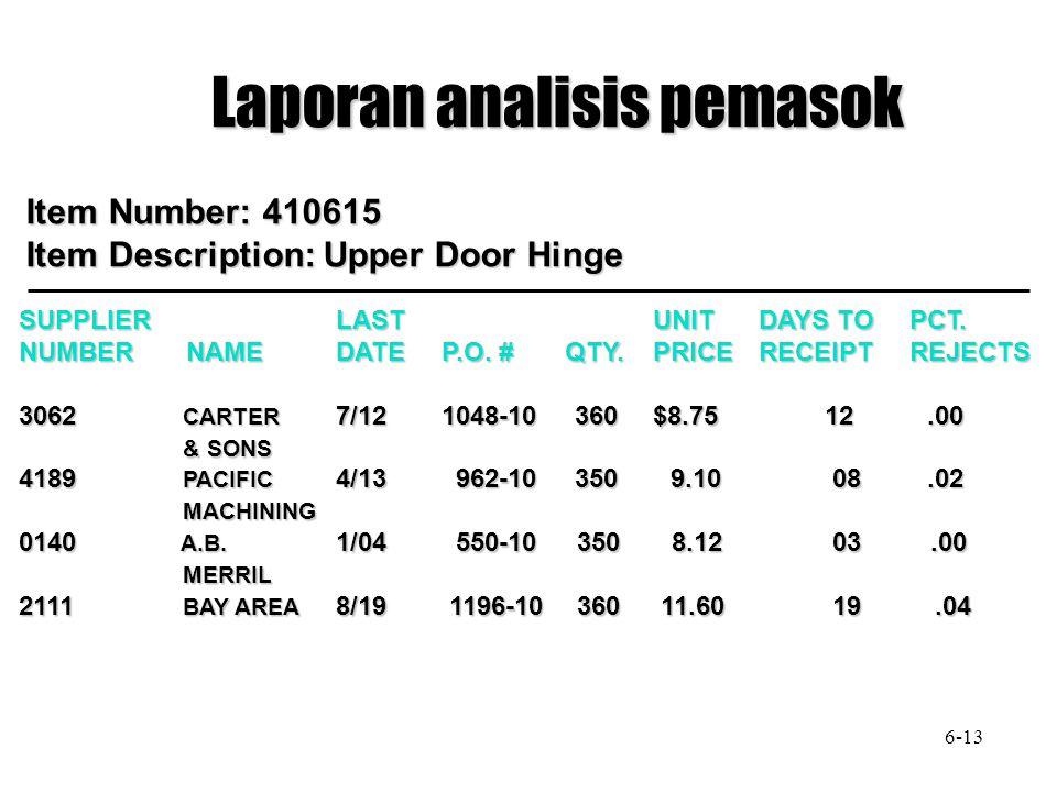 Laporan analisis pemasok Item Number: 410615 Item Description: Upper Door Hinge SUPPLIERLASTUNITDAYS TO PCT.