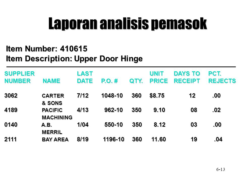 Laporan analisis pemasok Item Number: 410615 Item Description: Upper Door Hinge SUPPLIERLASTUNITDAYS TO PCT. NUMBER NAMEDATEP.O. # QTY.PRICERECEIPT RE